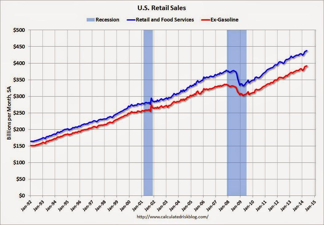 RetailMay2014