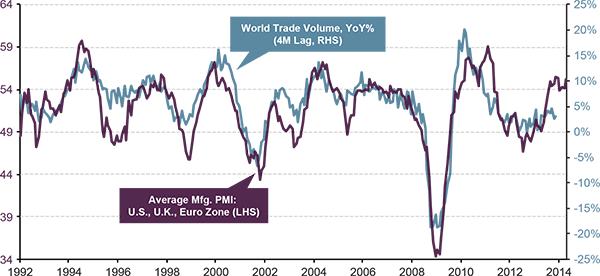 Trade data via Guggenheim
