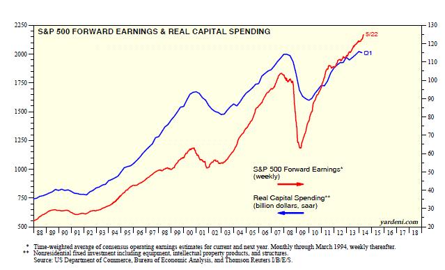 Yardeni capital spending