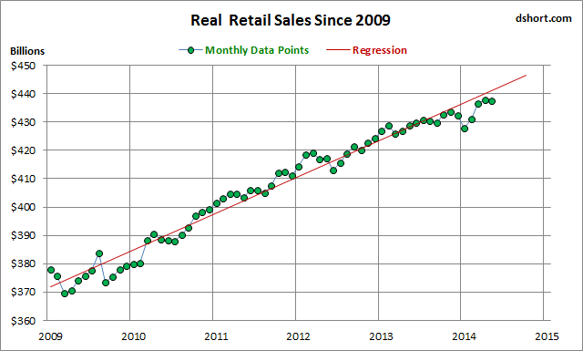 dshort retail sales