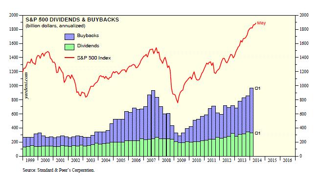 yardeni stock buyback