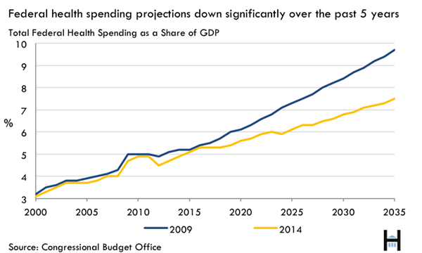 15_cbo_budget_outlook_fig1-1