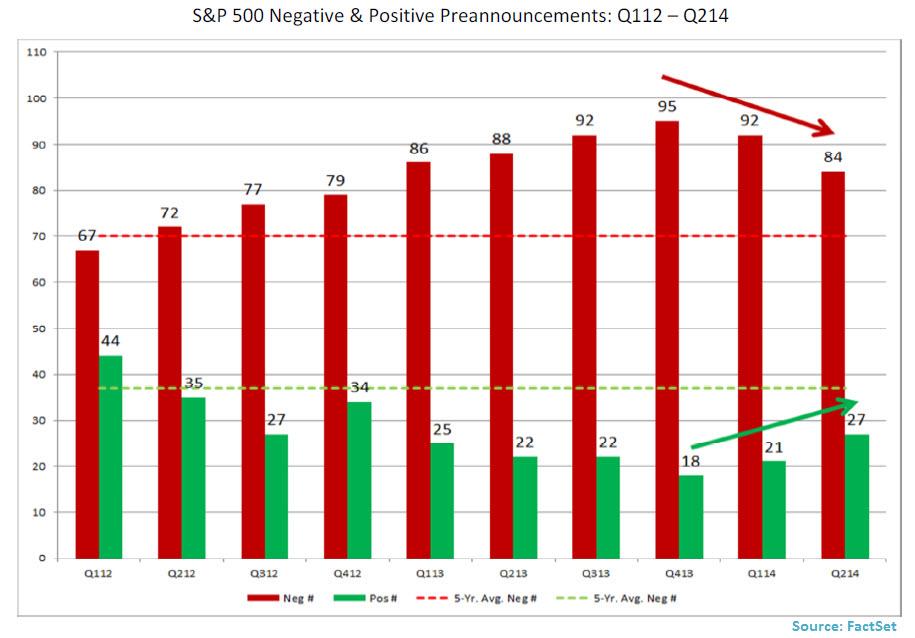 S-P 500 Negative - Positive Preannouncements Q112 2013 Q214 -Jun 30 14