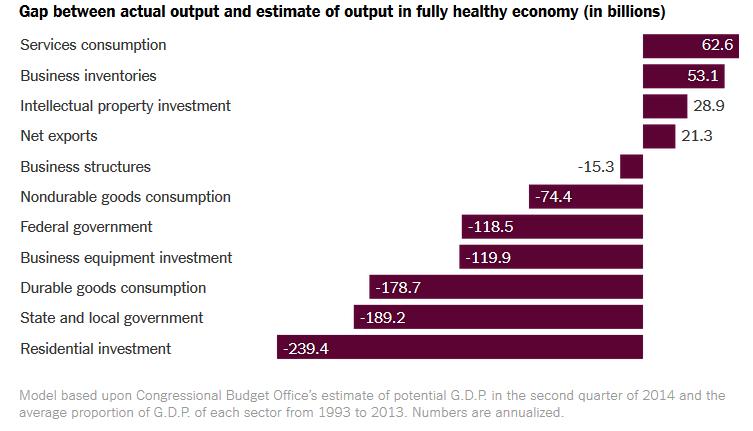Irwin GDP Sectors