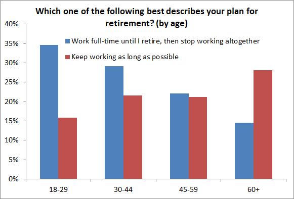 Retirement-plans-2013-SHED1