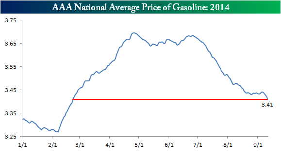 Gas Prices 091214