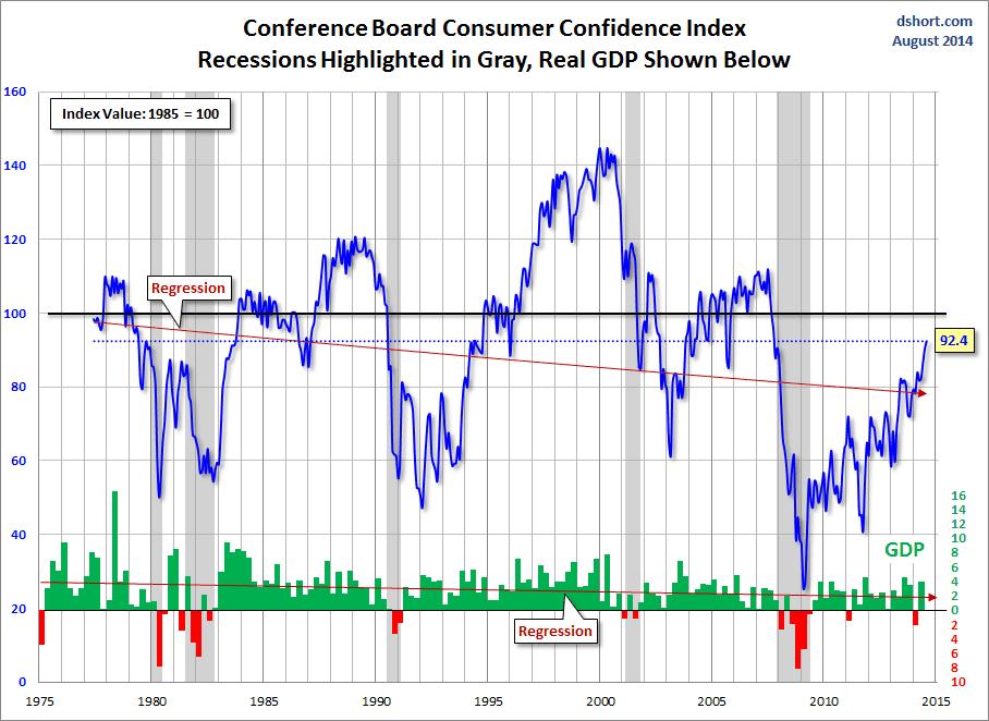 dshort consumer confidence