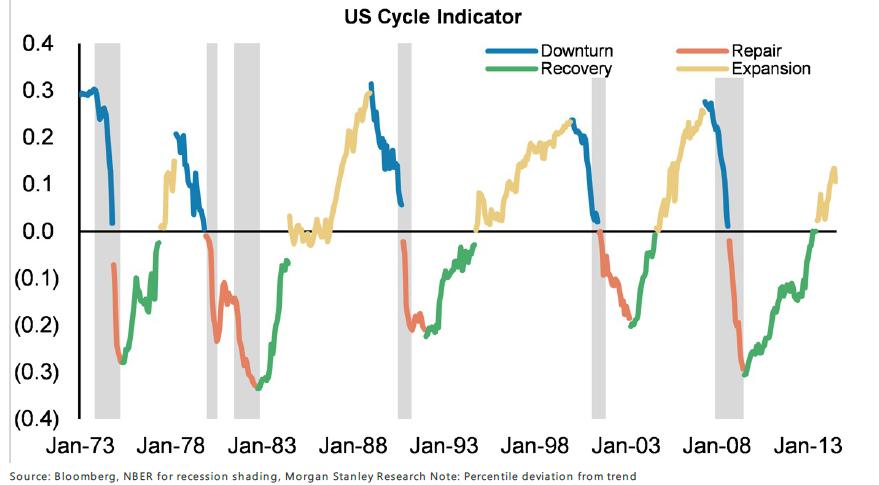 us-cycle-indicator-0914