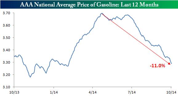 Gas Prices Last 12 Months100614