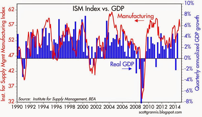NAPM vs GDP
