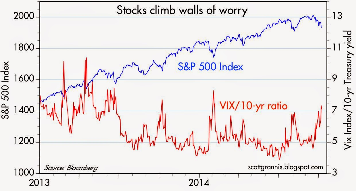 Walls of worry
