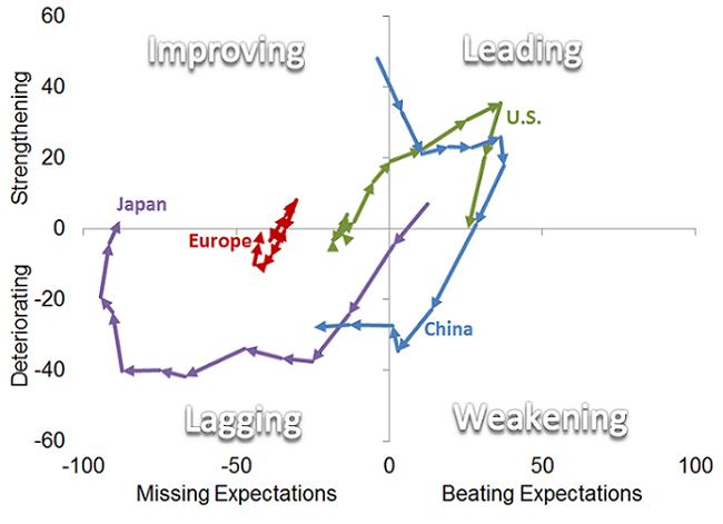 schwab global economy comparison