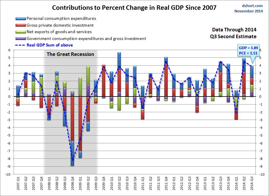 dshort GDP