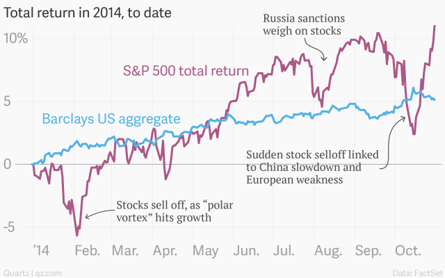 total-return-in-2014-to-date-s-p-500-total-return-barclays-us-aggregate_chartbuilder