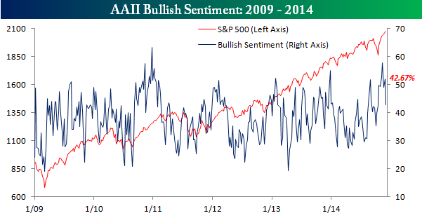 AAII Bullish Sentiment 120414