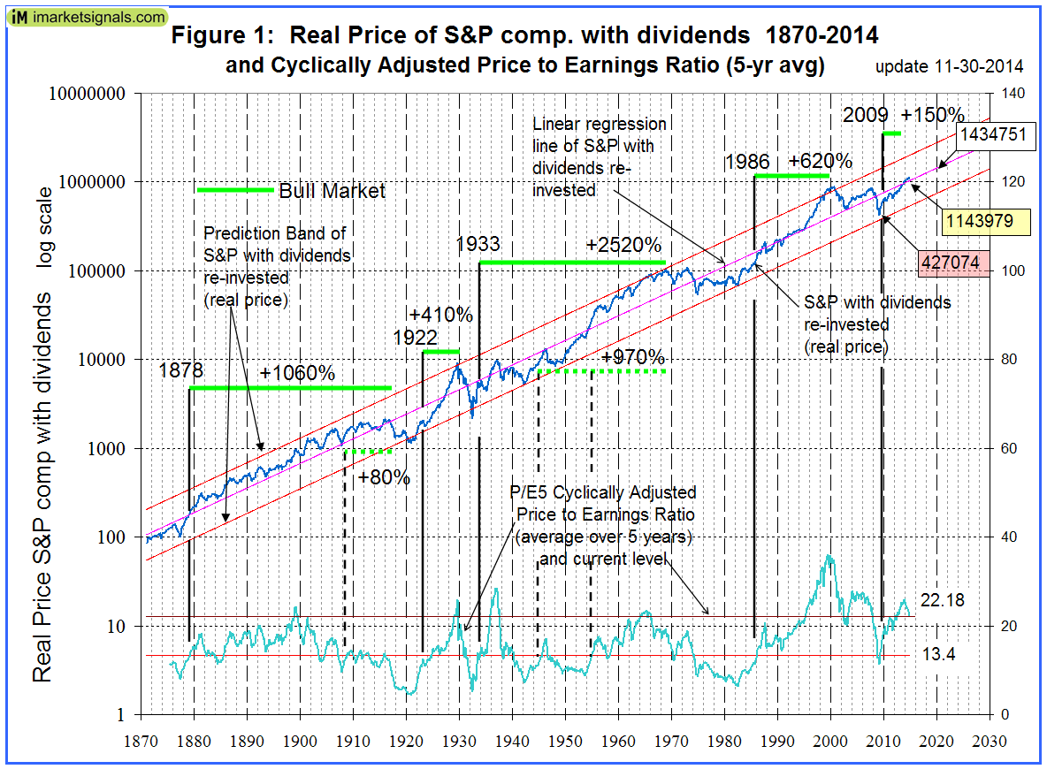 Real Price of S&Pcomp 1870-2014