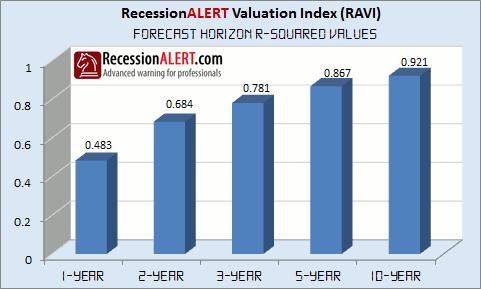 RecessionAlert 2015 Forecast