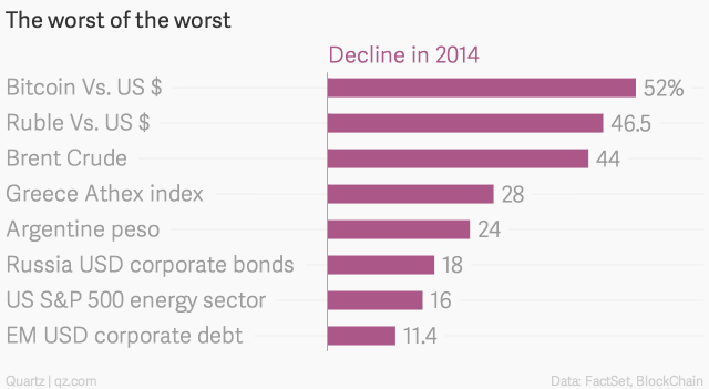 the-worst-of-the-worst-decline-in-2014_chartbuilder