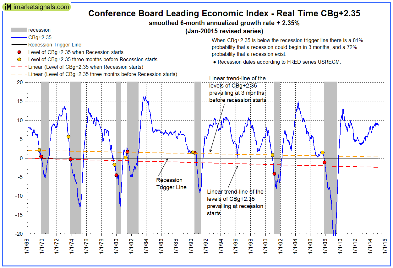 Conf Bd LEI growth rate Jan-2015