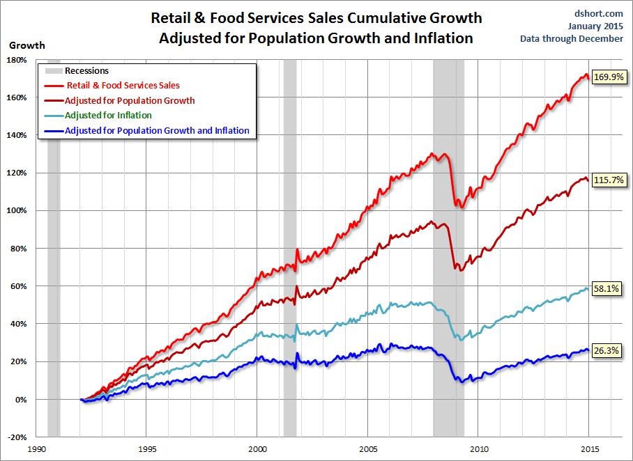 DShort Retail Sales