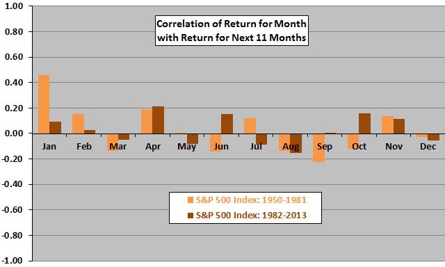 SP500-month-vs-next11months-return-correlations-subperiods