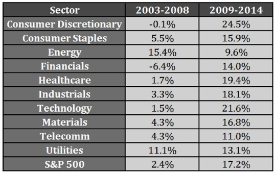 sector-performance-2003-2008-and-2009-2014