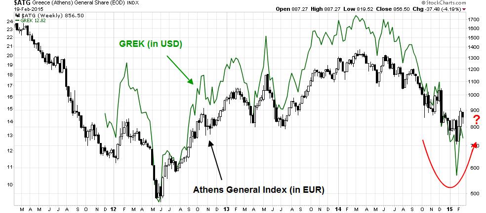 ATG vs GREK