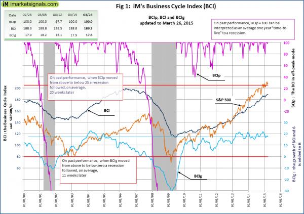 BCI-Fig-1-3-26-2015