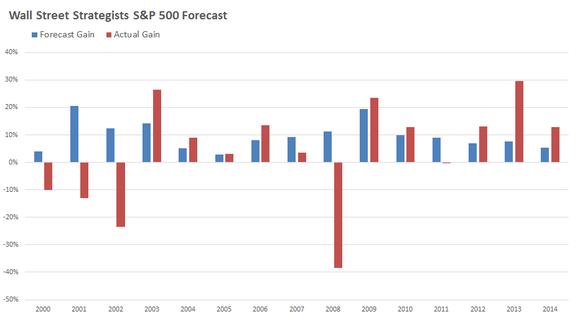 Birinyi on forecasts