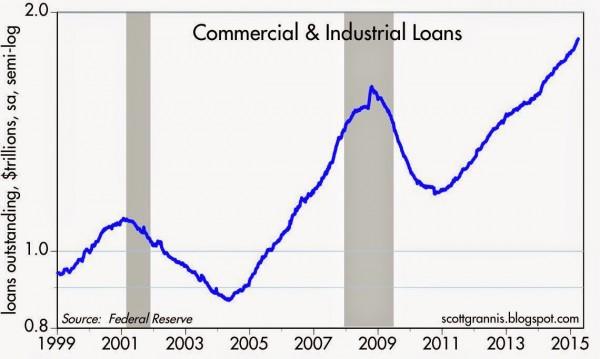 C&I Loans 99-