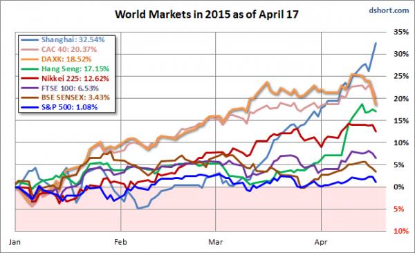 Dshort World Markets