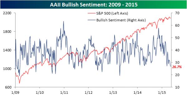 AAII-Bullish-Sentiment-051415