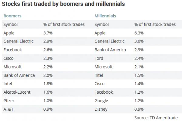 First Stocks