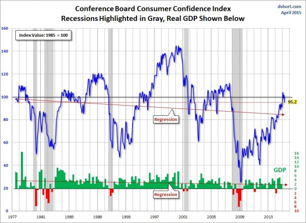 dshort conference board confidence