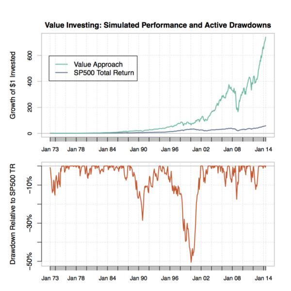 value_investing_vs_market