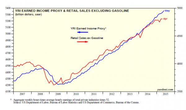 Earned income proxy