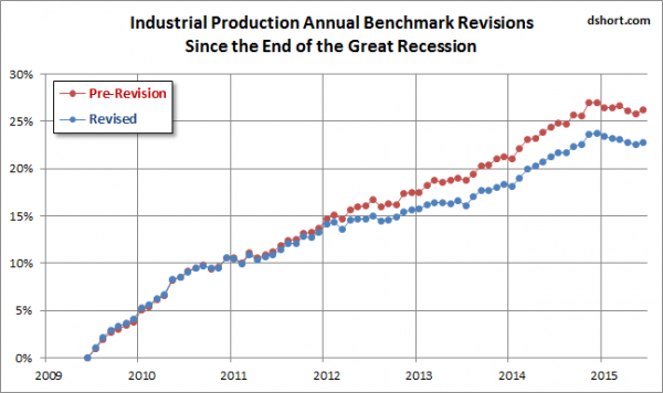 dshort industrial production