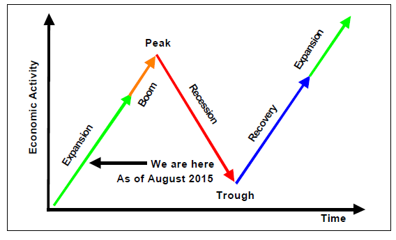 Dieli Business Cycle -- August 2015
