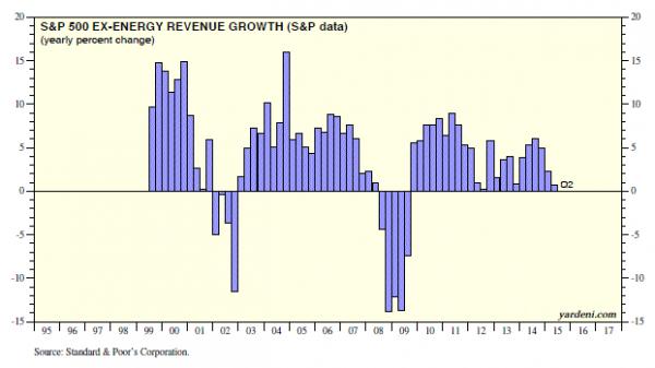 S&P Revenue