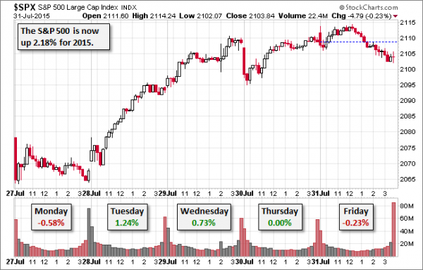 SPX-five-day