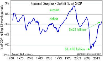 Grannis Deficit
