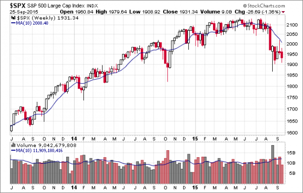 SPX-weekly