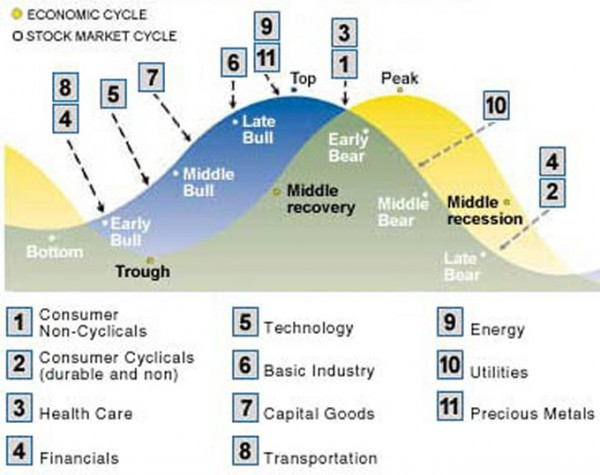 business-cycle-2