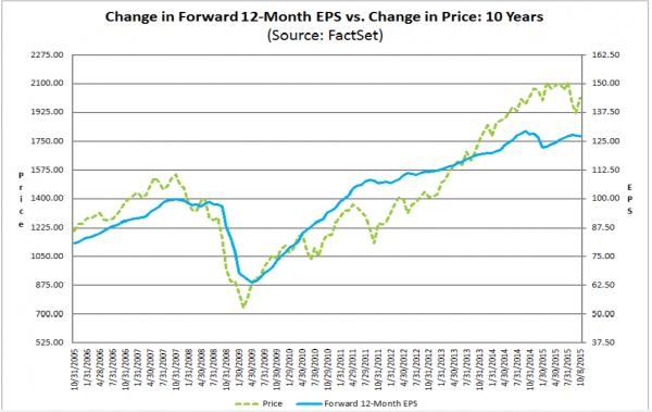 factset forward earnings