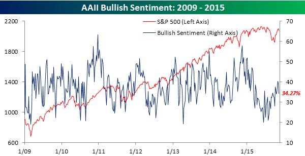 AAII-Bullish-Sentiment-111215