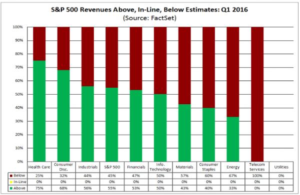 Revenue surprises