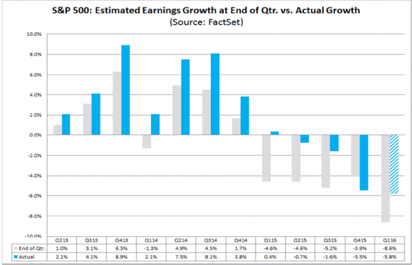 estimate versus actual