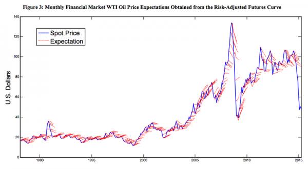 oil spot price vs expectations