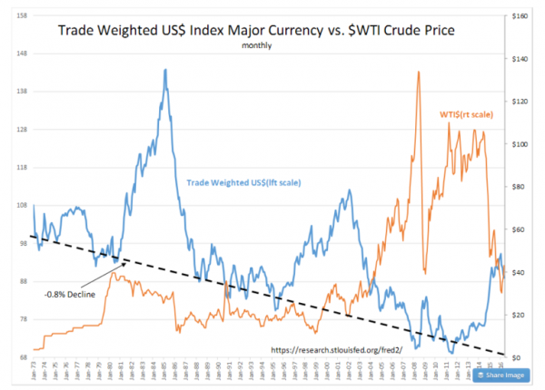 Davidson on oil prices
