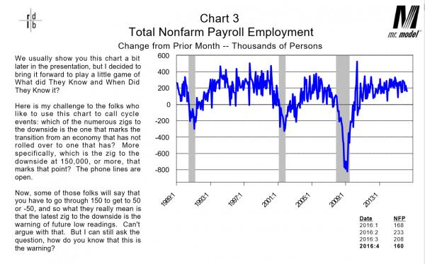 Dieli April 2016 Employment